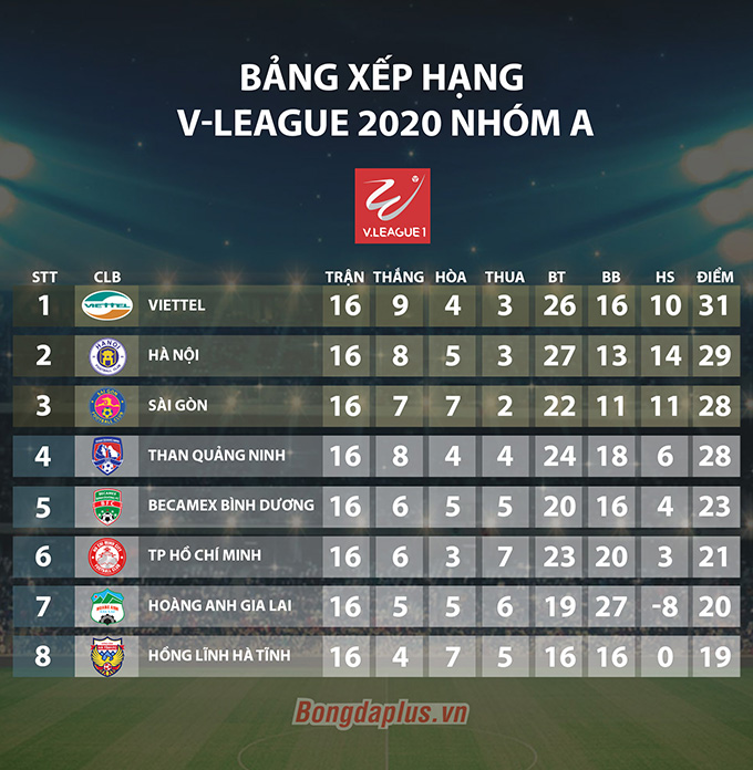 Kết quả, BXH giai đoạn 2 V-League 2020 - vòng 3