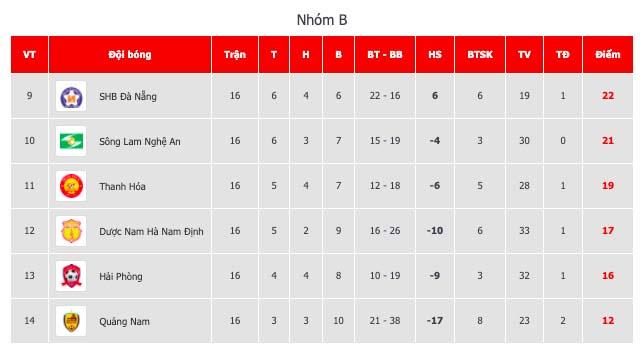 SHB Đà Nẵng 2-0 SLNA: Khách thua khâm phục khẩu phục