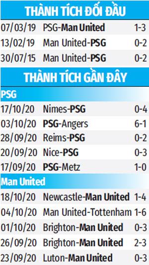 02h00 ngày 21/10, trực tiếp PSG vs Man United