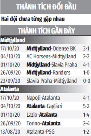 Nhận định bóng đá Midtjylland vs Atalanta, 2h00 ngày 22/10: Bắt nạt tân binh