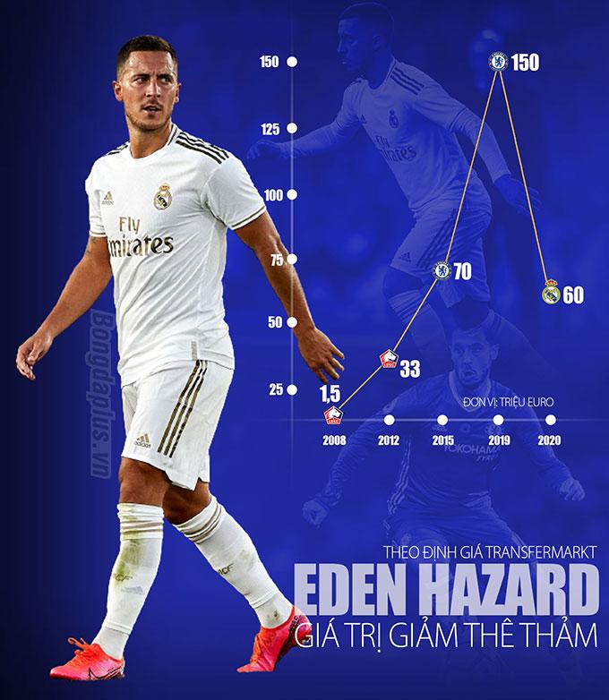 Eden Hazard nghỉ thi đấu tới tháng 11: Perez đang phí phạm 115 triệu euro