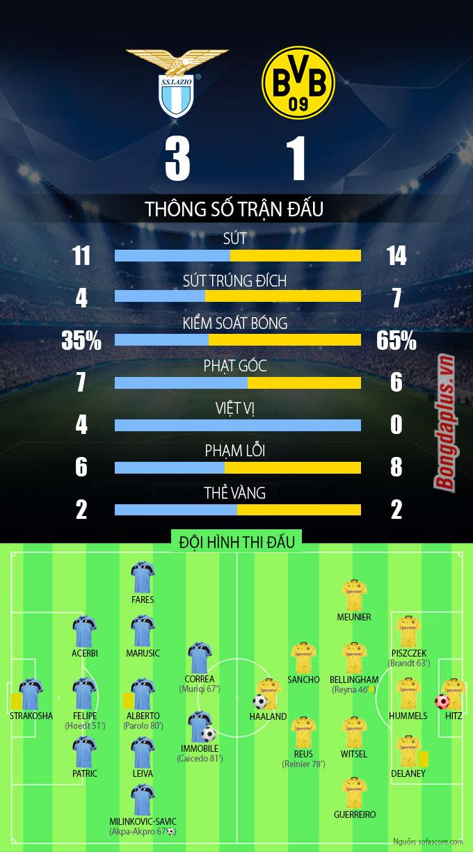 Kết quả Lazio 3-1 Dortmund: Haaland lập công, Dortmund vẫn ...