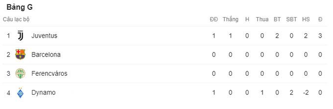 Kết quả Dinamo Kiev 0-2 Juventus: Vắng Ronaldo, Juventus vẫn có 3 điểm nhờ cú đúp của Morata