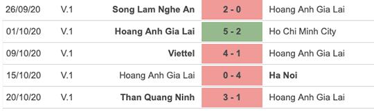 Nhận định bóng đá HAGL vs Sài Gòn FC,17h00 ngày 25/10: Hết mơ huy chương thì đá vì trách nhiệm
