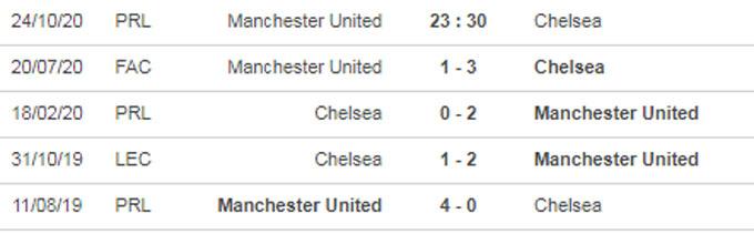 Nhận định bóng đá M.U vs Chelsea, 23h30 ngày 24/10