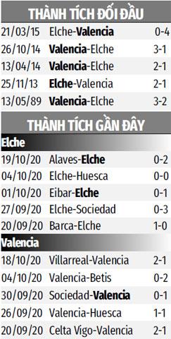 Nhận định bóng đá Elche vs Valencia, 02h00 ngày 24/10: Bất phân thắng bại