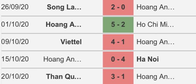 5 trận đấu gần nhất của HAGL