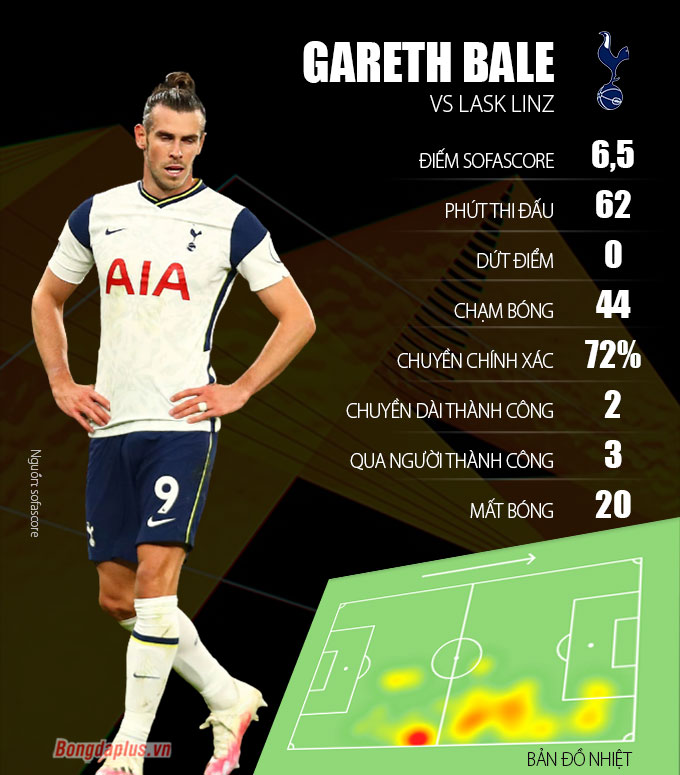 Bale Just Deserved To Be A Super Reservation At The Tottenham Reunion