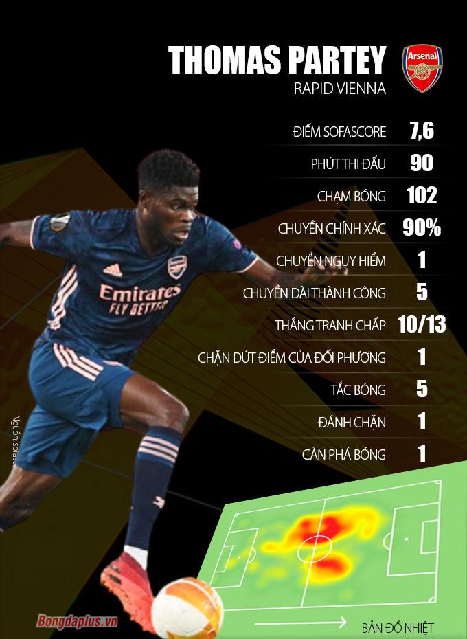 Màn trình diễn chói sáng của Partey trong trận đá chính đầu tiên cho Arsenal