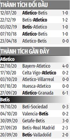 Nhận định bóng đá Atletico vs Betis, 02h00 ngày 25/10: 3 điểm để 'rửa mặt'
