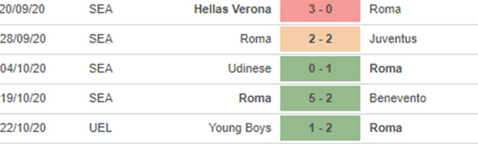 Nhận định bóng đá Milan vs Roma, 02h45 ngày 27/10
