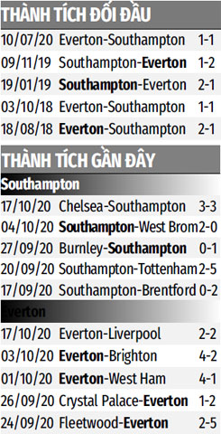 Nhận định bóng đá Southampton vs Everton, 21h00 ngày 25/10: Thách thức cực đại