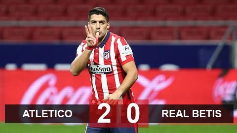 Kết quả Atletico 2-0 Real Betis: Suarez tiếp tục nổ súng