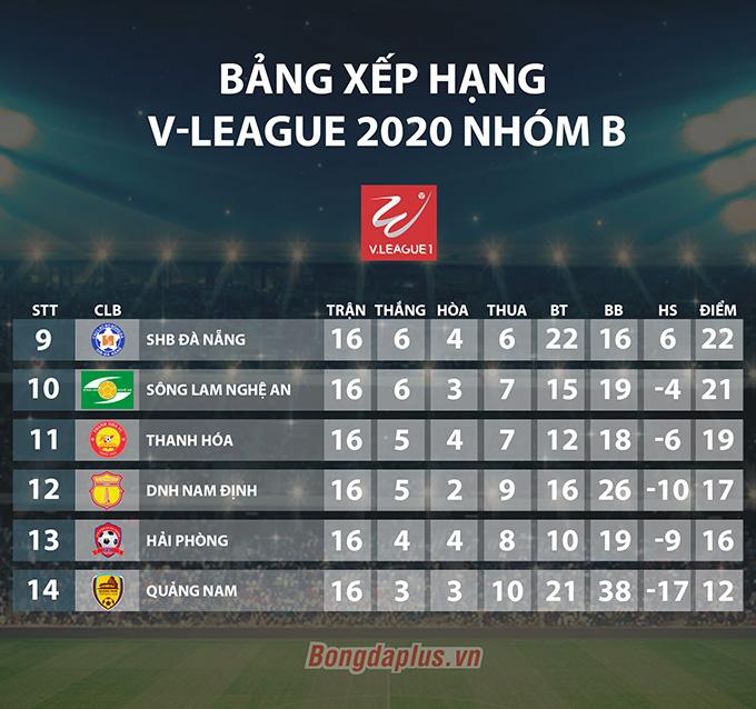 Tường thuật DNH Nam Định 2-3 Hải Phòng; Quảng Nam 3-1 SHB Đà Nẵng