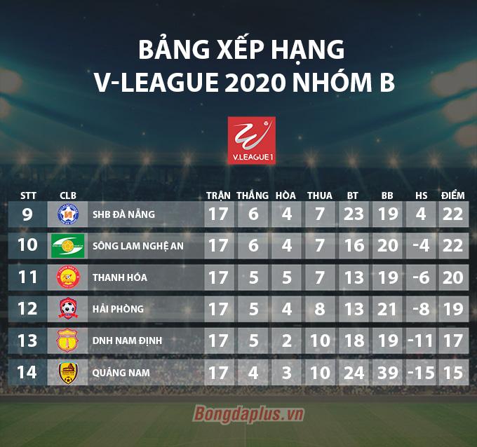 Quảng Nam 3-1 SHB Đà Nẵng: Chủ nhà thắp lên hy vọng trụ hạng