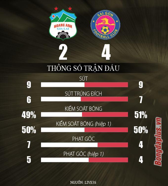 HAGL 2-4 Sài Gòn FC: HAGL hết hy vọng vô địch V.League