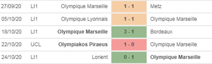 Nhận định bóng đá Marseille vs Man City, 3h00 ngày 28/10: Ác mộng Pháp
