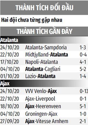Nhận định bóng đá Atalanta vs Ajax, 3h00 ngày 28/10: Công phá sân Gewiss