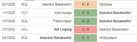 Nhận định bóng đá Istanbul BB vs PSG, 0h55 ngày 29/10