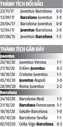 Trực tiếp M.U vs RB Leipzig; Juventus vs Barca, 03h00 ngày 29/10