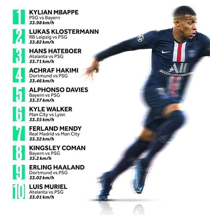 Top 10 cầu thủ tốc độ cao nhất Champions League 2019/20