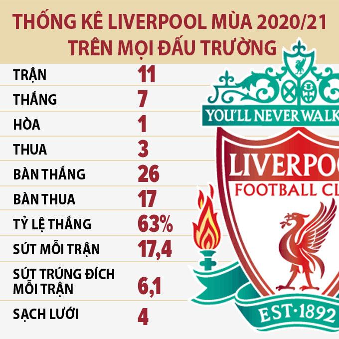Liverpool: Khi mũi giáo được mài sắc thì tấm khiên lại thêm thủng