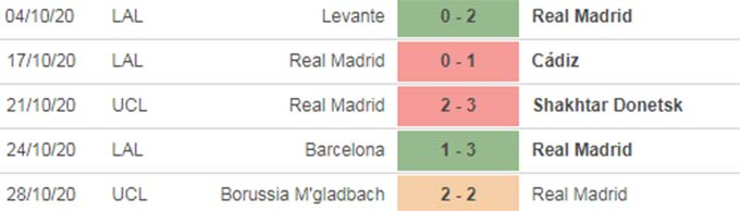 Nhận định bóng đá Real vs Huesca, 20h00 ngày 31/10