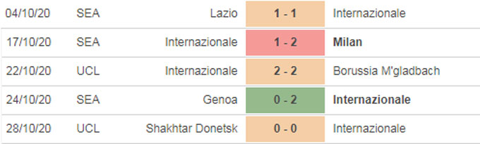 Nhận định bóng đá Inter vs Parma, 0h00 ngày 1/11
