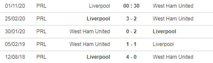 Nhận định bóng đá Liverpool vs West Ham, 00h30 ngày 1/11