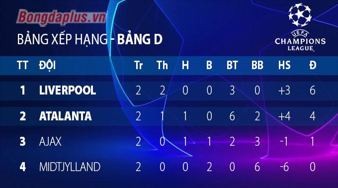 Lượt 2 vòng bảng Champions League: Ngoại hạng Anh toàn thắng; Real & Barca chia ngả buồn vui