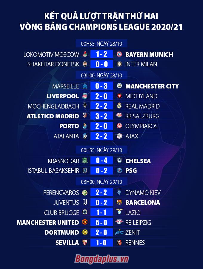 Kết quả Dortmund 2-0 Zenit: Sancho và Haaland ghi bàn, Dortmund có chiến thắng đầu tiên ở Champions League
