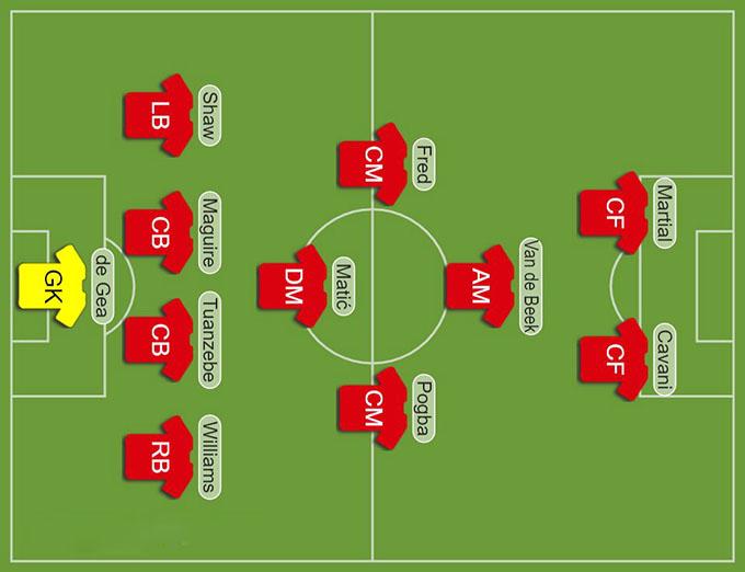 M.U thay đổi như thế nào kể từ thảm bại 1-6 trước Tottenham?