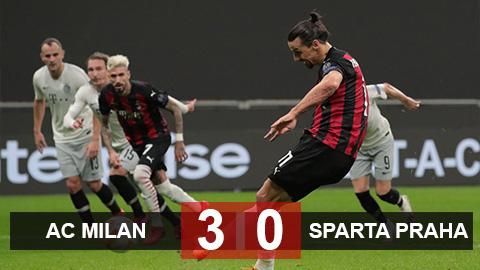 Kết quả Milan 3-0 Sparta Praha: Ibra đá hỏng 11m, Milan vẫn giành chiến thắng hủy diệt