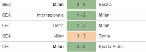 Nhận định bóng đá Udinese vs Milan, 18h30 ngày 1/11