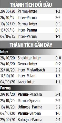 Nhận định bóng đá Inter Milan vs Parma, 00h00 ngày 1/11: Ngày vắng Lukaku