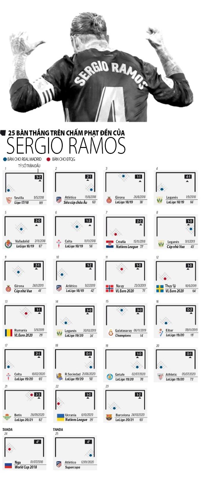 Bí mật đằng sau 25 quả phạt đền thành công liên tiếp của Sergio Ramos