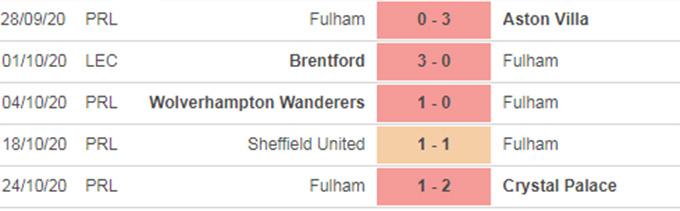 Nhận định bóng đá Fulham vs West Brom, 03h30 ngày 3/11