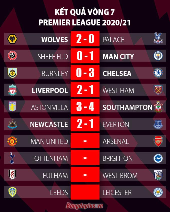 Kết quả Newcastle 2-1 Everton: Vắng Richarlison và James Rodriguez, Everton thua trận thứ 2 liên tiếp