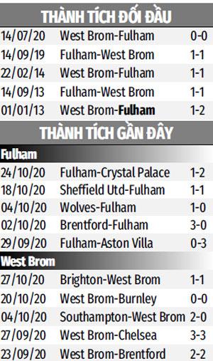 Nhận định bóng đá Fulham vs West Brom, 0h30 ngày 3/11: Sức bật sân nhà