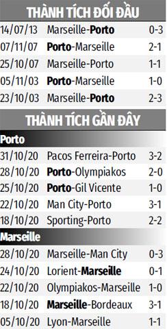 Nhận định bóng đá Porto vs Marseille, 03h00 ngày 4/11: Thêm một lần trắng tay