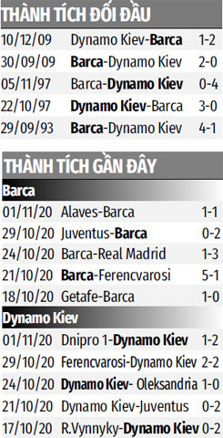 Nhận định bóng đá Barcelona vs Dynamo Kiev, 03h00 ngày 05/11: Giận cá chém thớt