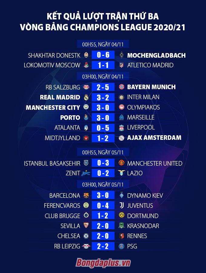 Kết quả Real 3-2 Inter: Siêu dự bị tỏa sáng đúng lúc, Real thoát cảnh bị loại sớm