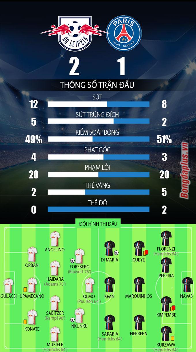 Kết quả RB Leipzig 2-1 PSG: Quá nhiều đen đủi cho PSG