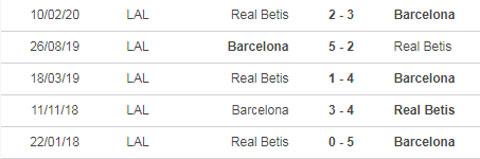 Nhận định bóng đá Barca vs Real Betis, 22h15 ngày 7/11