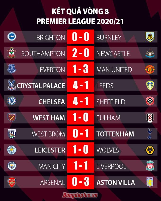 Tổng hợp vòng 8 Ngoại hạng Anh: Southampton 'lên đỉnh' chớp mắt, M.U 'chết đuối vớ được cọc'