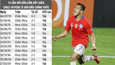 Trận cầu vàng: Mưa gôn trận Chile - Peru, xỉu góc Colombia - Uruguay