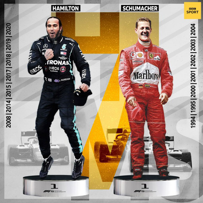 Hamilton đã giành 7 chức vô địch thế giới, cân bằng kỷ lục mọi thời đại của huyền thoại Michael Schumacher