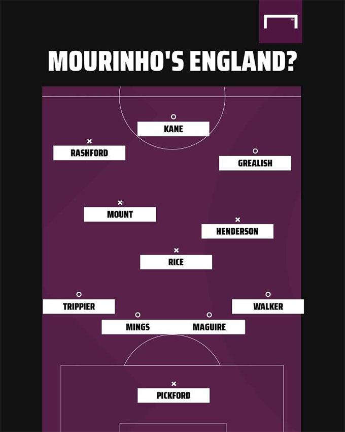 ĐT Anh trong tay Klopp, Pep, Bielsa & Mourinho sẽ thế nào?