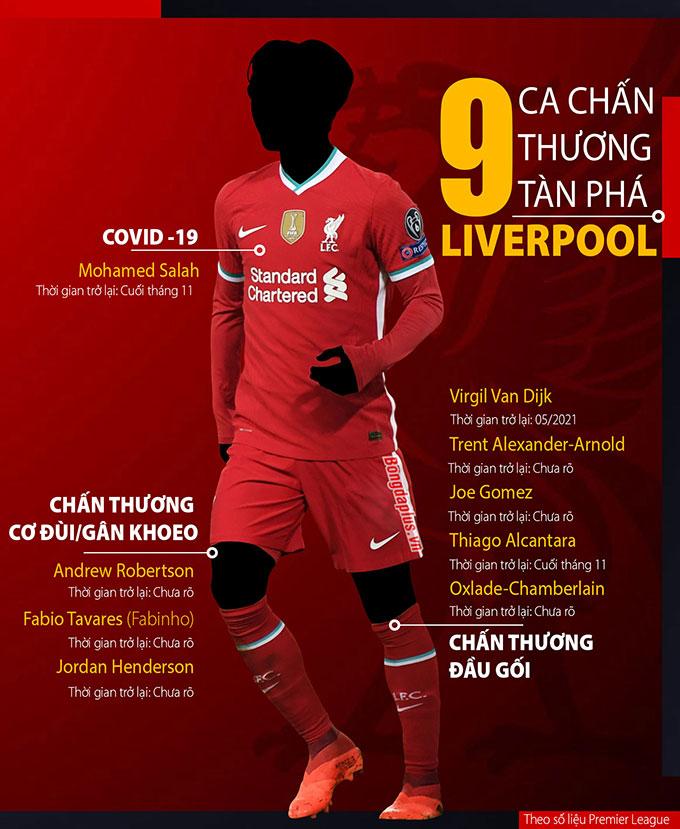 Liverpool là đội bóng chịu ảnh hưởng nhiểu nhất của 'virus FIFA'