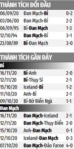 Nhận định bóng đá ĐT Bỉ vs ĐT Đan Mạch, 02h45 ngày 19/11: Mở tiệc mừng vé